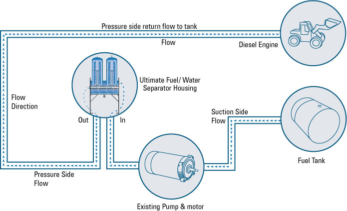 point-of-delivery-fuel-filtration-diagram