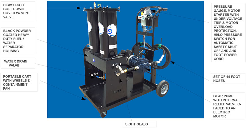 Ultimate Portable Fuel Polishing Systems | Perfect Filtration