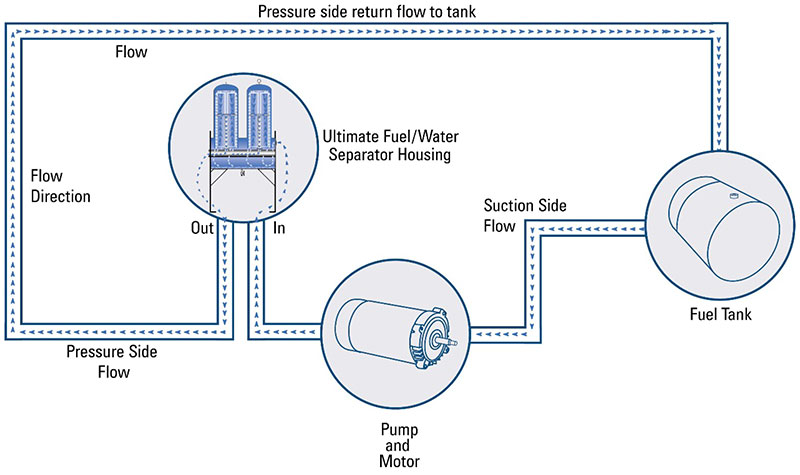 fuel polishing systems without prefilter bag housing schematic