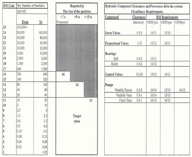 ISO 4406 Contamination Level